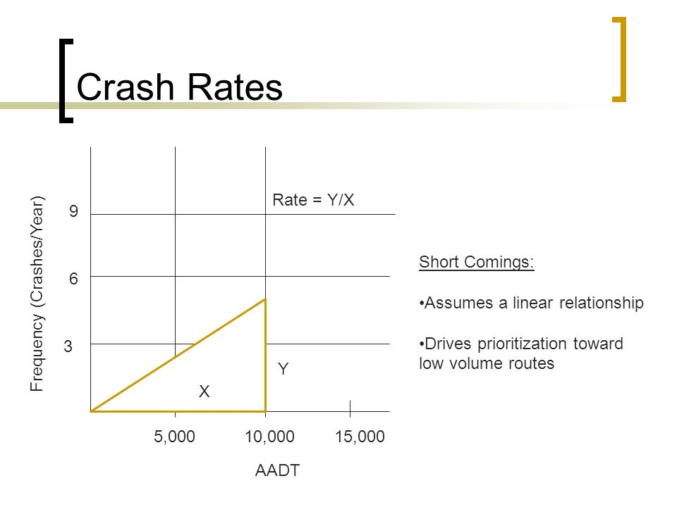 Crash Rates AADT Frequency (Crashes/Year) 5,00010,00015,000 3 6 9 X Y Rate = Y/X Short Comings: Assumes a linear relationship Drives prioritization toward low volume routes
