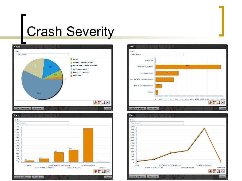 Crash Severity