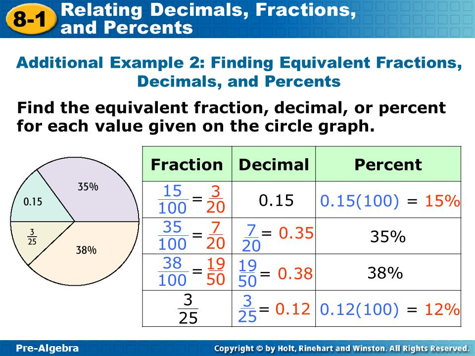 Pre-Algebra 8-1 Relating Decimals, Fractions, and Percents Find the equivalent fraction, decimal, or percent for each value given on the circle graph.