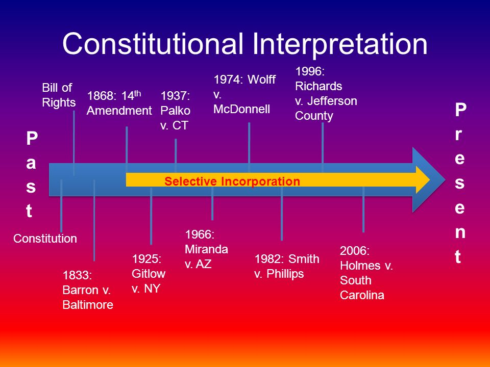 Constitutional Interpretation Selective Incorporation Constitution Bill of Rights 1868: 14 th Amendment 1925: Gitlow v. NY 1937: Palko v. CT 1966: Mir