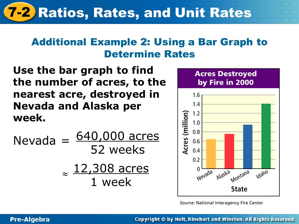 Pre-Algebra 7-2 Ratios, Rates, and Unit Rates Additional Example 2: Using a Bar Graph to Determine Rates Use the bar graph to find the number of acres