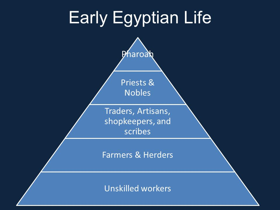 Early Egyptian Life Pharoah Priests & Nobles Traders, Artisans, shopkeepers, and scribes Farmers & Herders Unskilled workers