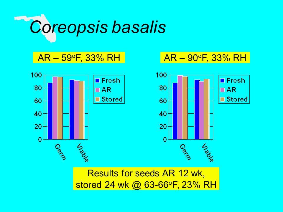 Coreopsis basalis AR – 59 o F, 33% RH Results for seeds AR 12 wk, stored 24 wk @ 63-66 o F, 23% RH AR – 90 o F, 33% RH