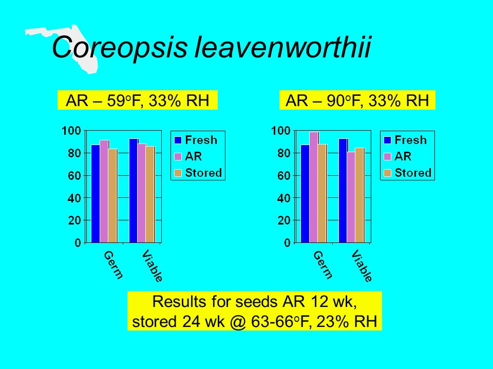 Coreopsis leavenworthii AR – 59 o F, 33% RHAR – 90 o F, 33% RH Results for seeds AR 12 wk, stored o F, 23% RH