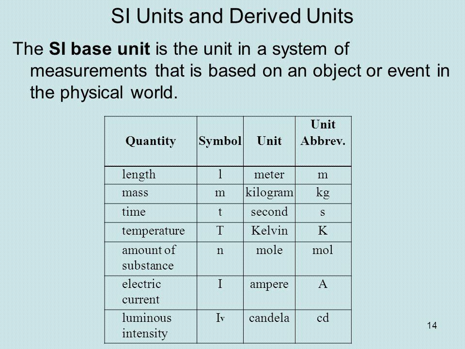 SI Units and Derived Units Unit QuantitySymbolUnitAbbrev. lengthlmeterm massmkilogramkg timetseconds temperatureTKelvinK amount of substance nmolemol