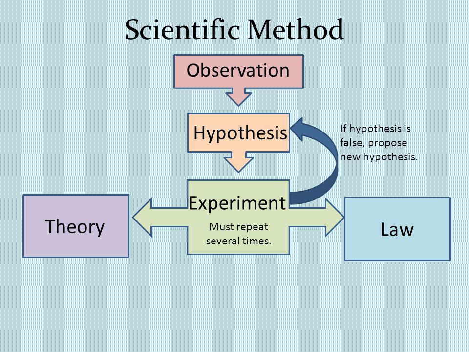 Scientific Method Observation Hypothesis Experiment Theory Law If hypothesis is false, propose new hypothesis. Must repeat several times.