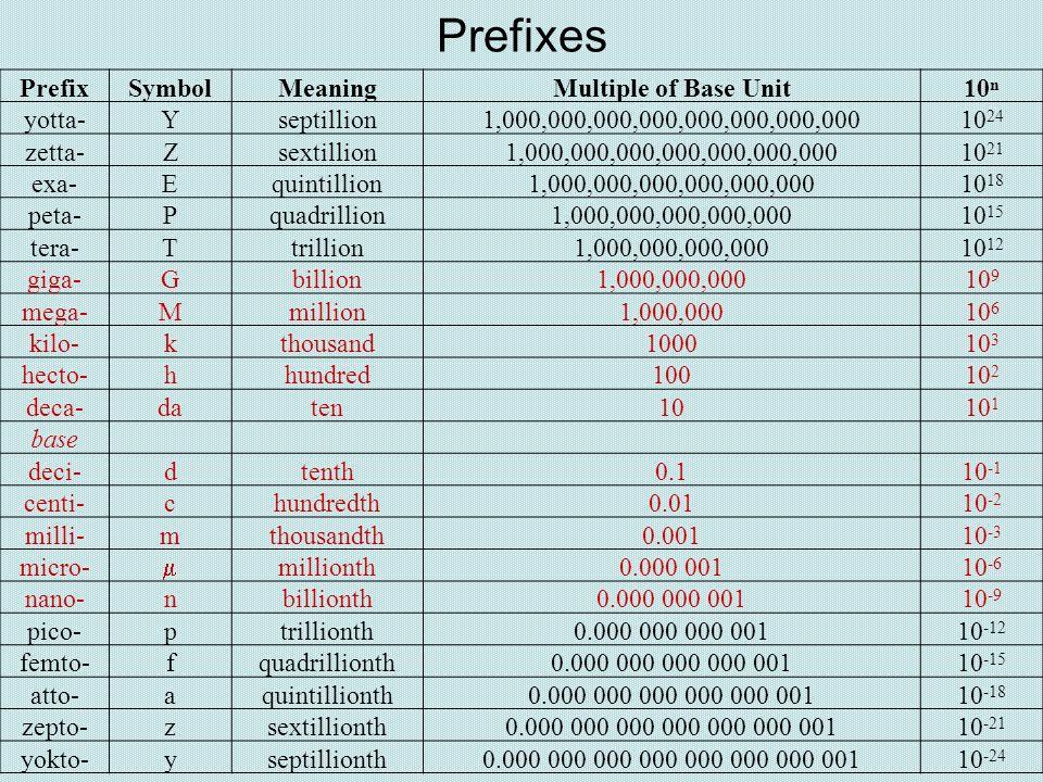 Prefixes PrefixSymbolMeaningMultiple of Base Unit10 n yotta-Yseptillion1,000,000,000,000,000,000,000,00010 24 zetta-Zsextillion1,000,000,000,000,000,0