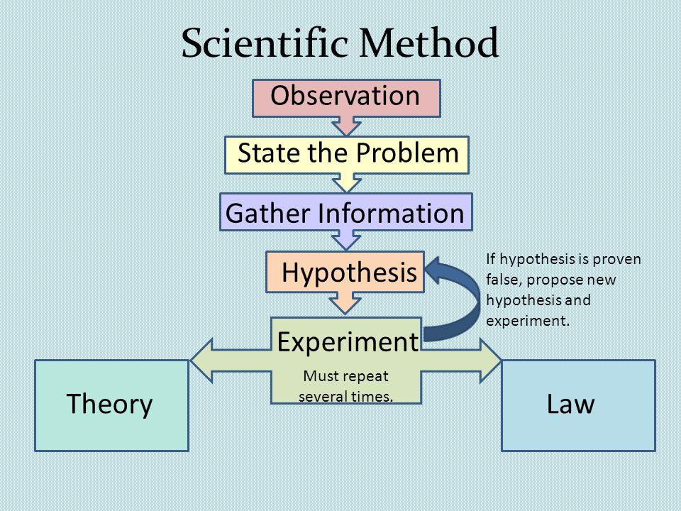 Scientific Method Observation Hypothesis Experiment Theory Law If hypothesis is proven false, propose new hypothesis and experiment. Must repeat sever