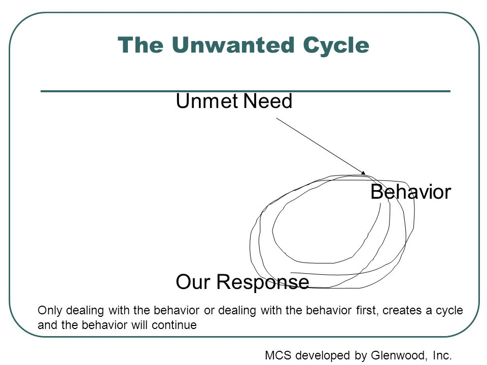 The Unwanted Cycle Unmet Need Behavior Our Response Only dealing with the behavior or dealing with the behavior first, creates a cycle and the behavior will continue MCS developed by Glenwood, Inc.
