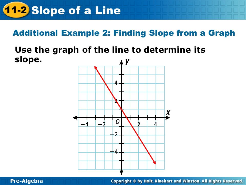 Pre-Algebra 11-2 Slope of a Line Use the graph of the line to determine its slope. Additional Example 2: Finding Slope from a Graph