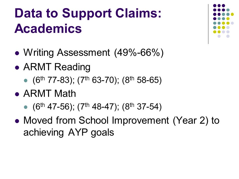Data to Support Claims: Academics Writing Assessment (49%-66%) ARMT Reading (6 th 77-83); (7 th 63-70); (8 th 58-65) ARMT Math (6 th 47-56); (7 th 48-47); (8 th 37-54) Moved from School Improvement (Year 2) to achieving AYP goals