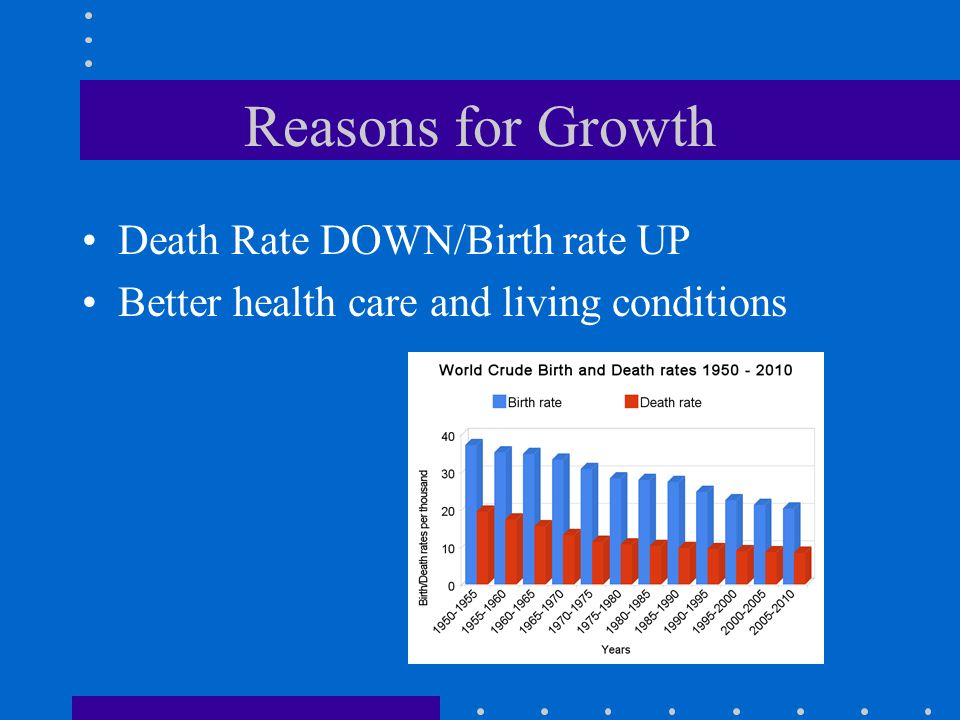 Reasons for Growth Death Rate DOWN/Birth rate UP Better health care and living conditions