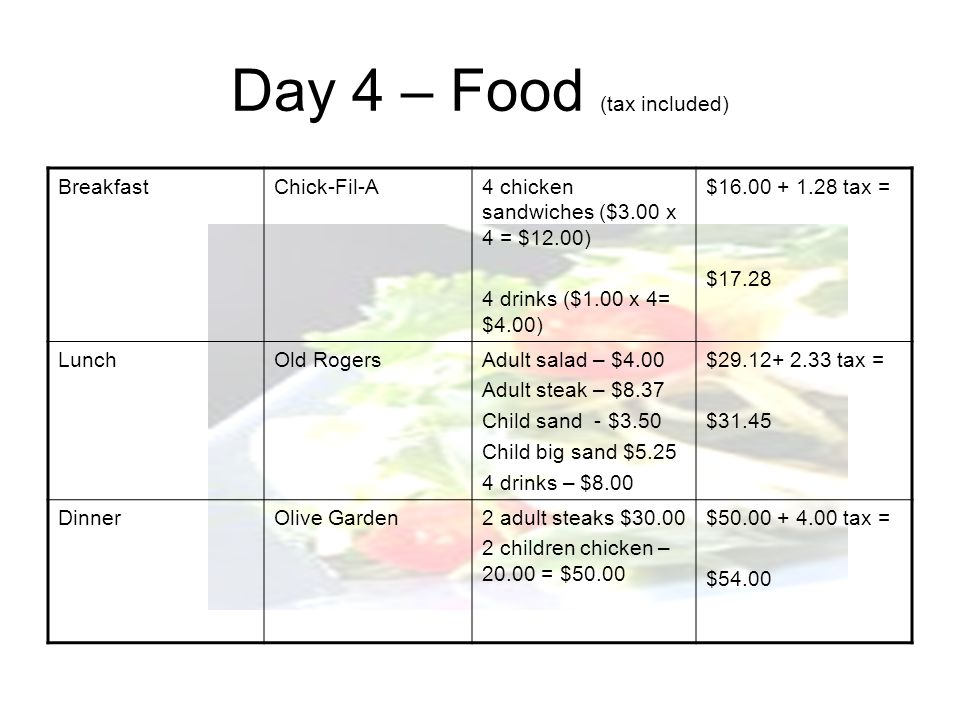 Day 4 – Food (tax included) BreakfastChick-Fil-A4 chicken sandwiches ($3.00 x 4 = $12.00) 4 drinks ($1.00 x 4= $4.00) $16.00 + 1.28 tax = $17.28 Lunch