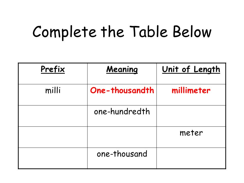 Complete the Table Below PrefixMeaningUnit of Length milliOne-thousandth one-hundredth meter one-thousand