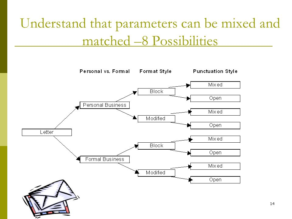 14 Understand that parameters can be mixed and matched –8 Possibilities