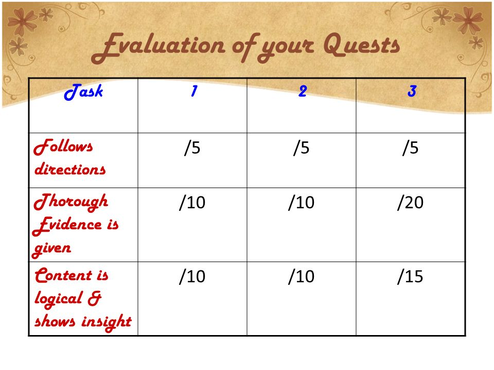 Evaluation of your Quests Task123 Follows directions /5 Thorough Evidence is given /10 /20 Content is logical & shows insight /10 /15