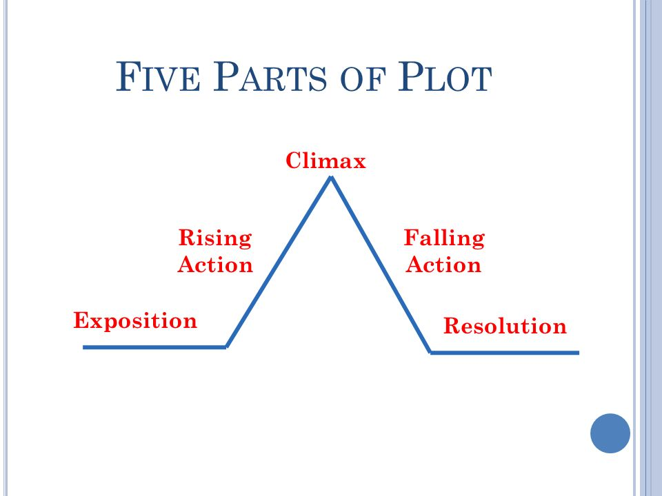 F IVE P ARTS OF P LOT Exposition Rising Action Climax Falling Action Resolution
