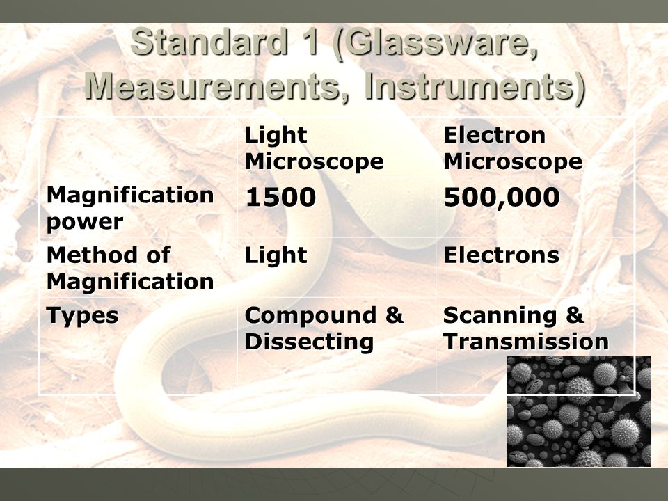 Standard 1 (Glassware, Measurements, Instruments) Light Microscope Electron Microscope Magnification power ,000 Method of Magnification LightElectrons Types Compound & Dissecting Scanning & Transmission