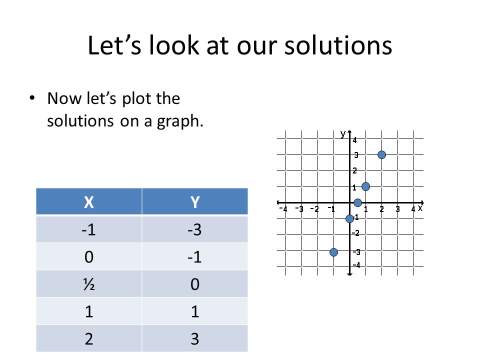 Lets look at our solutions Now lets plot the solutions on a graph. XY -3 0 ½0 11 23