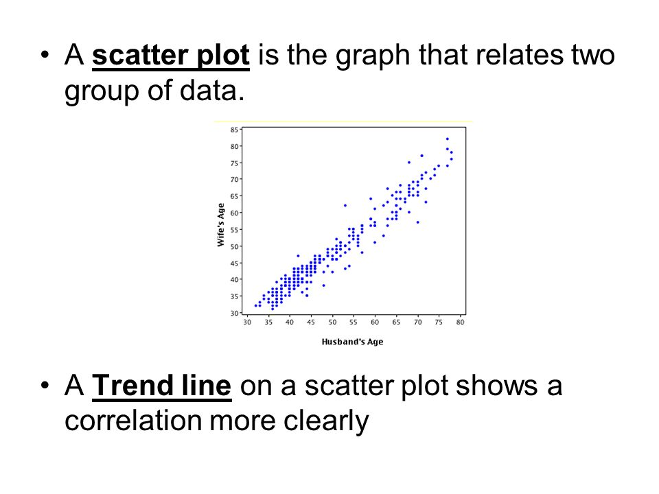 A scatter plot is the graph that relates two group of data. A Trend line on a scatter plot shows a correlation more clearly
