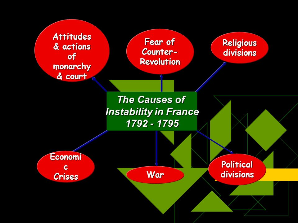 Attitudes & actions of monarchy & court Fear of Counter- Revolution Religious divisions Political divisions War Economi c Crises The Causes of Instability in France 1792 - 1795