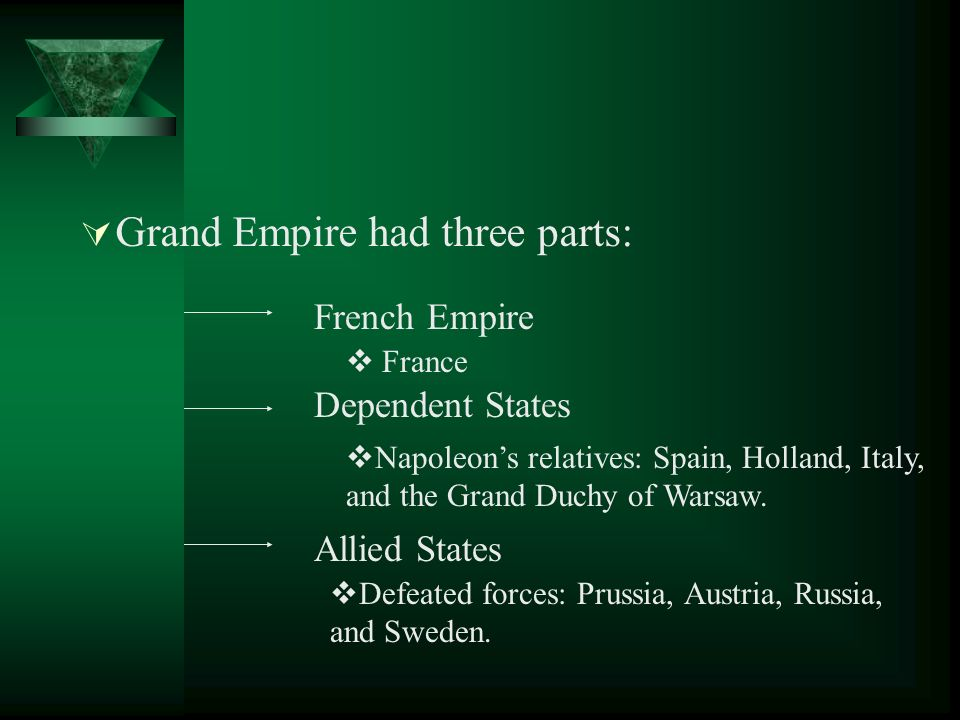 Grand Empire had three parts: French Empire Dependent States Allied States France Napoleons relatives: Spain, Holland, Italy, and the Grand Duchy of W