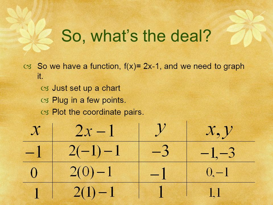 So, whats the deal. So we have a function, f(x)= 2x-1, and we need to graph it.
