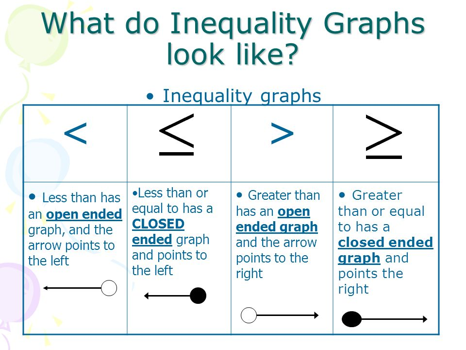 What do Inequality Graphs look like? Inequality graphs <> Less than has an open ended graph, and the arrow points to the left Less than or equal to ha