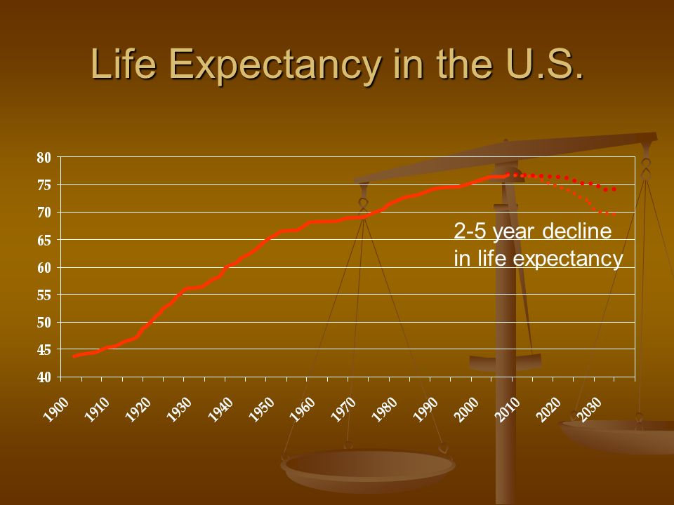 Life Expectancy in the U.S. 2-5 year decline in life expectancy