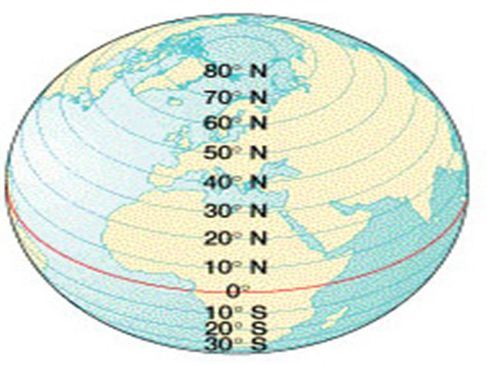 THE ANGULAR DISTANCE NORTH OR SOUTH OF THE EQUATOR PARALLELS OF LATITUDE CONSISTS OF ALL POINTS HAVING THE SAME LATITUDE LIEING ON A CIRCLE WHICH IS P