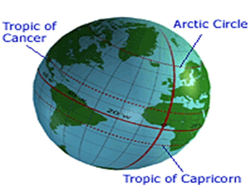 WHEN WRITING A LOCATIONS LATITUDE YOU MUST INCLUDE AN N OR AN S EQUATOR- MARKS THE MIDDLE LOCATION ON EARTHS SURFACE, HALFWAY BETWEEN THE GEOGRAPHIC N