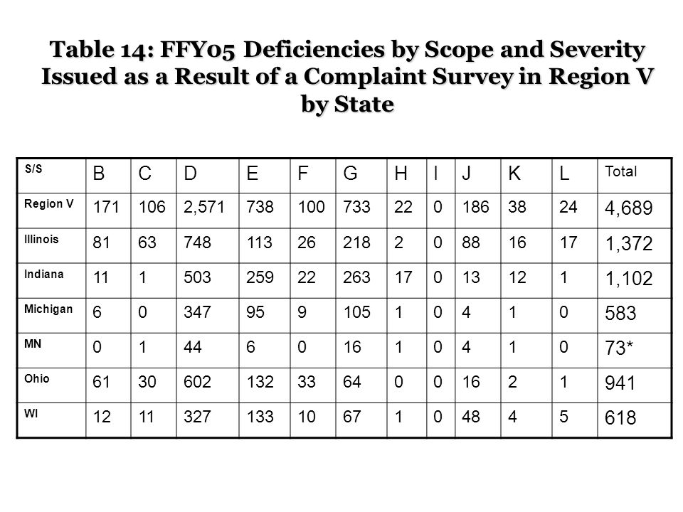 Table 14: FFY05 Deficiencies by Scope and Severity Issued as a Result of a Complaint Survey in Region V by State S/S BCDEFGHIJKL Total Region V , ,689 Illinois ,372 Indiana ,102 Michigan MN * Ohio WI