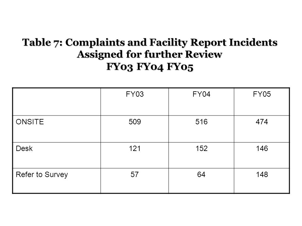 Table 7: Complaints and Facility Report Incidents Assigned for further Review FY03 FY04 FY05 FY03FY04FY05 ONSITE Desk Refer to Survey