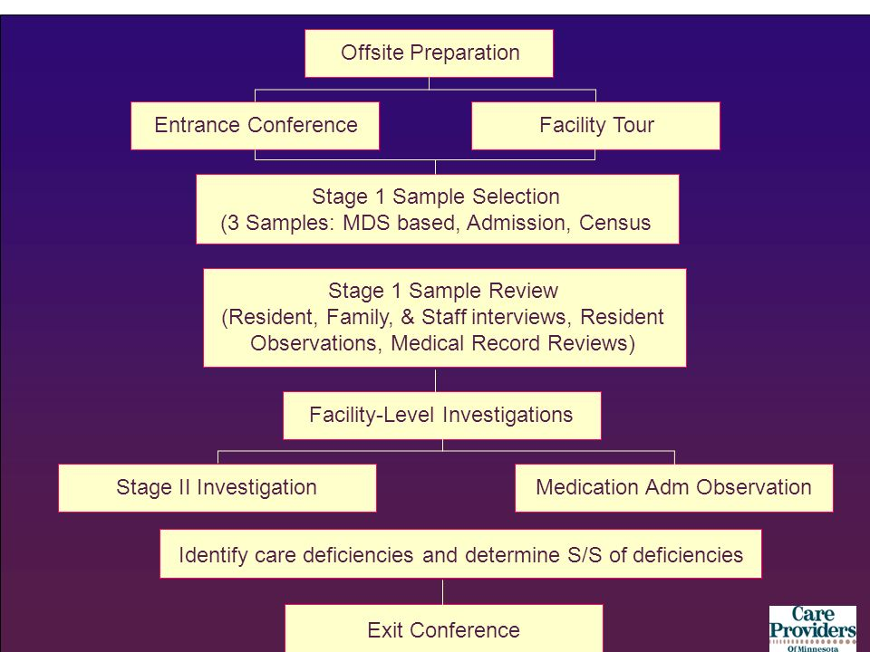 Facility TourOffsite PreparationEntrance Conference Stage 1 Sample Selection (3 Samples: MDS based, Admission, Census Stage 1 Sample Review (Resident,