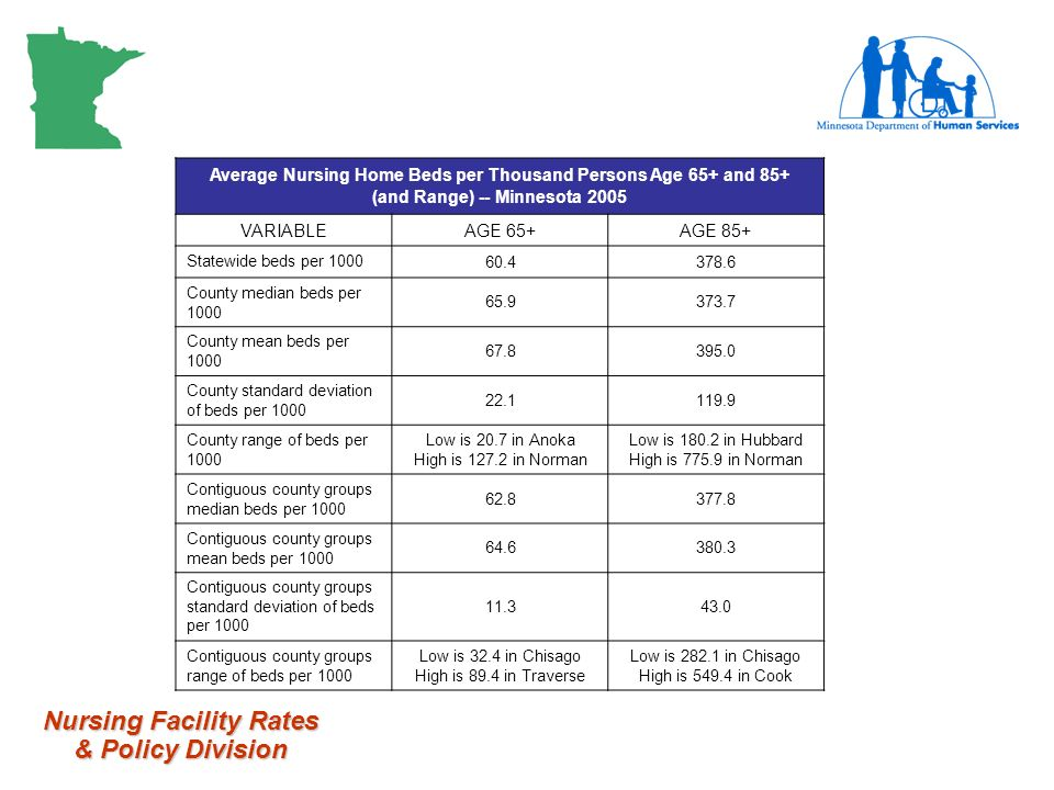 Nursing Facility Rates & Policy Division Average Nursing Home Beds per Thousand Persons Age 65+ and 85+ (and Range) -- Minnesota 2005 VARIABLEAGE 65+AGE 85+ Statewide beds per County median beds per County mean beds per County standard deviation of beds per County range of beds per 1000 Low is 20.7 in Anoka High is in Norman Low is in Hubbard High is in Norman Contiguous county groups median beds per Contiguous county groups mean beds per Contiguous county groups standard deviation of beds per Contiguous county groups range of beds per 1000 Low is 32.4 in Chisago High is 89.4 in Traverse Low is in Chisago High is in Cook
