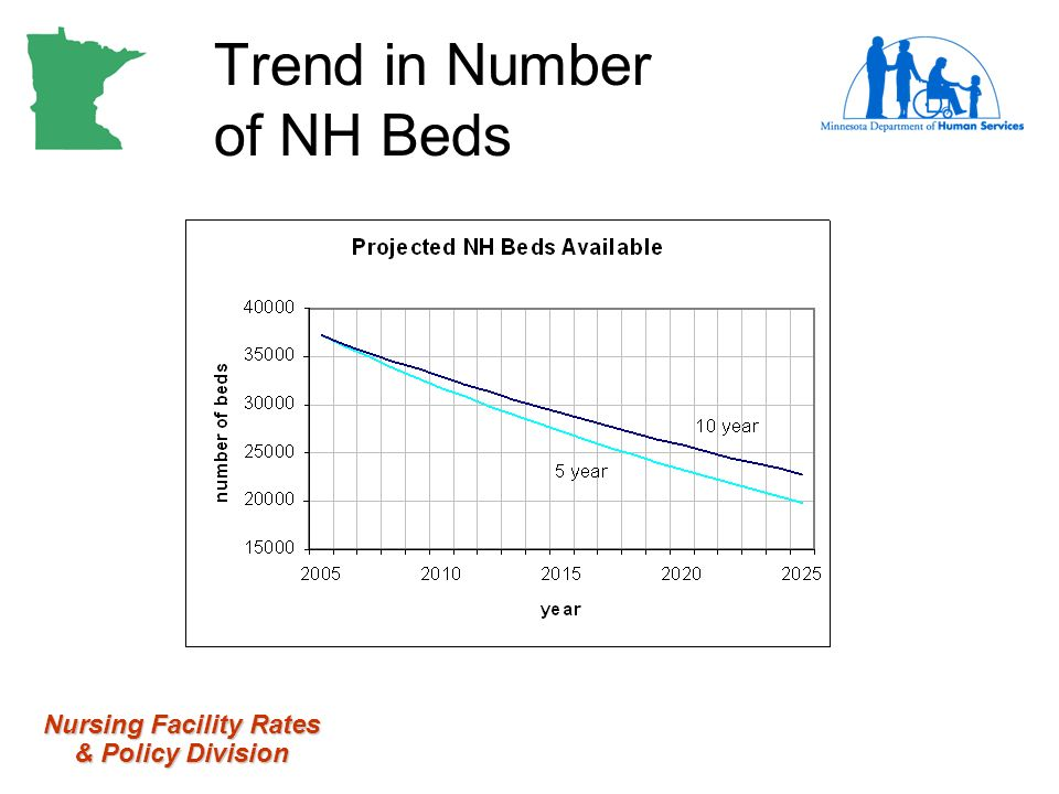 Nursing Facility Rates & Policy Division Trend in Number of NH Beds
