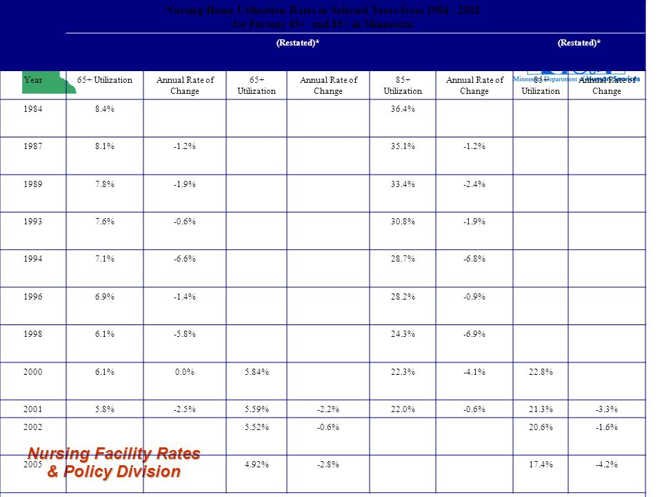 Nursing Facility Rates & Policy Division Nursing Home Utilization Rates in Selected Years from 1984 - 2002 for Persons 65+ and 85+ in Minnesota (Restated)* Year65+ UtilizationAnnual Rate of Change 65+ Utilization Annual Rate of Change 85+ Utilization Annual Rate of Change 85+ Utilization Annual Rate of Change 19848.4%36.4% 19878.1%-1.2%35.1%-1.2% 19897.8%-1.9%33.4%-2.4% 19937.6%-0.6%30.8%-1.9% 19947.1%-6.6%28.7%-6.8% 19966.9%-1.4%28.2%-0.9% 19986.1%-5.8%24.3%-6.9% 20006.1%0.0%5.84%22.3%-4.1%22.8% 20015.8%-2.5%5.59%-2.2%22.0%-0.6%21.3%-3.3% 20025.52%-0.6%20.6%-1.6% 20054.92%-2.8%17.4%-4.2% Source: Residents – MDH and DHS; Population – US Census Bureau *Beginning in 2002, it was necessary to restate the utilization rate because the data source used to compute this rate was no longer available when the Minnesota case mix system was replaced with the RUGS system.