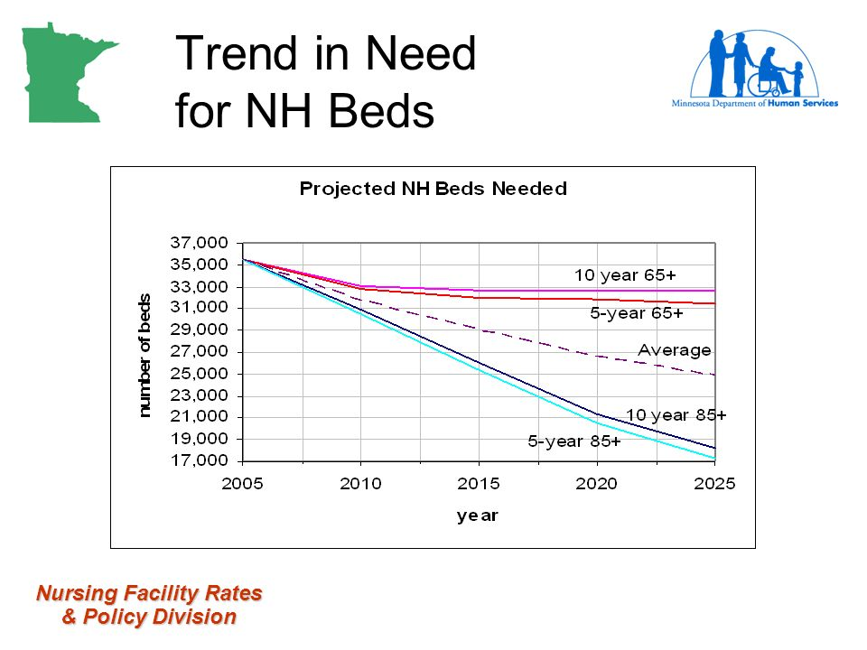 Nursing Facility Rates & Policy Division Trend in Need for NH Beds