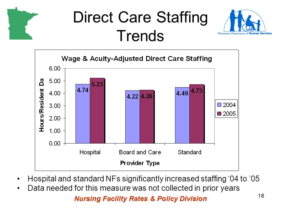 Nursing Facility Rates & Policy Division 16 Direct Care Staffing Trends Hospital and standard NFs significantly increased staffing 04 to 05 Data neede