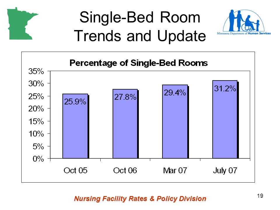 Nursing Facility Rates & Policy Division 19 Single-Bed Room Trends and Update