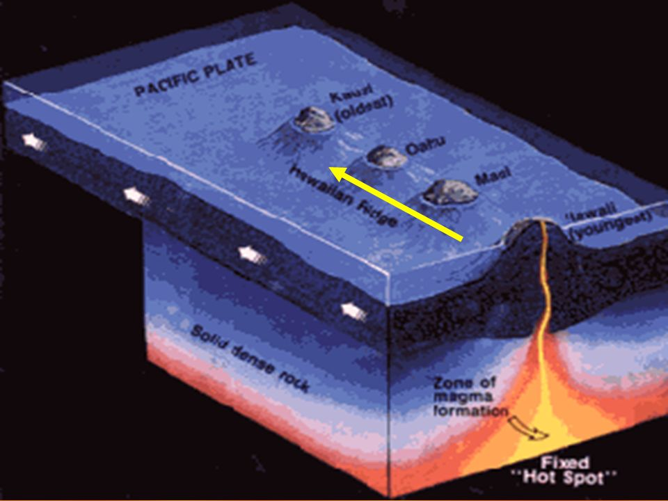 HOT SPOTS HOT SPOTS ARE AREAS OF VOLCANIC ACTIVITY IN THE MIDDLE OF LITHOSPHERIC PLATES. SIMILAR TO RIFT ERUPTIONS. SMOOTH FLOWING LAVA AND SHIELD CON