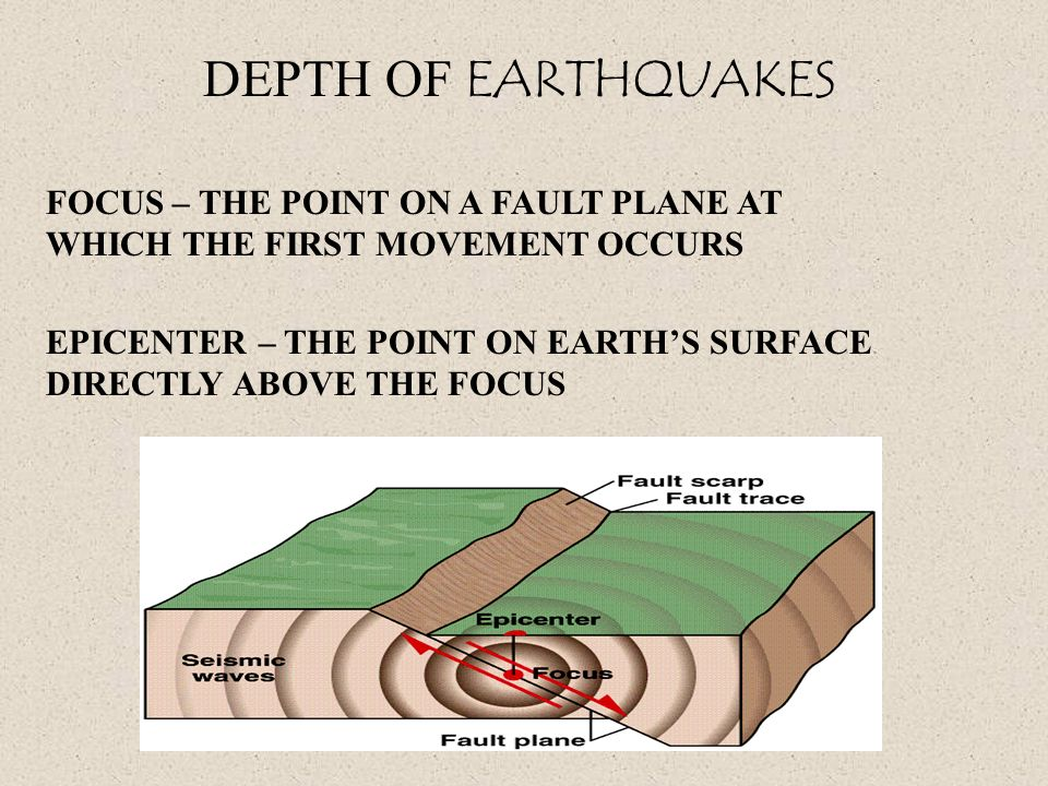 DEPTH OF EARTHQUAKES FOCUS – THE POINT ON A FAULT PLANE AT WHICH THE FIRST MOVEMENT OCCURS EPICENTER – THE POINT ON EARTHS SURFACE DIRECTLY ABOVE THE