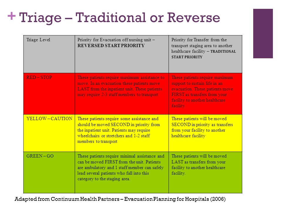 + Triage – Traditional or Reverse Triage LevelPriority for Evacuation off nursing unit – REVERSED START PRIORITY Priority for Transfer from the transport staging area to another healthcare facility – TRADITIONAL START PRIORITY RED – STOPThese patients require maximum assistance to move.