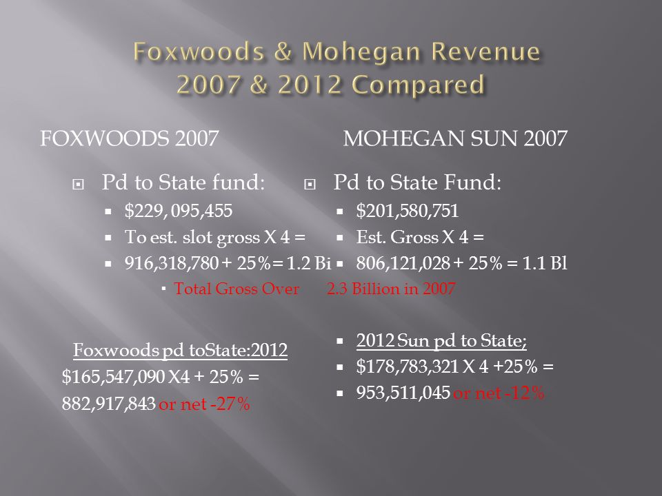 FOXWOODS 2007 MOHEGAN SUN 2007 Pd to State fund: $229, 095,455 To est.
