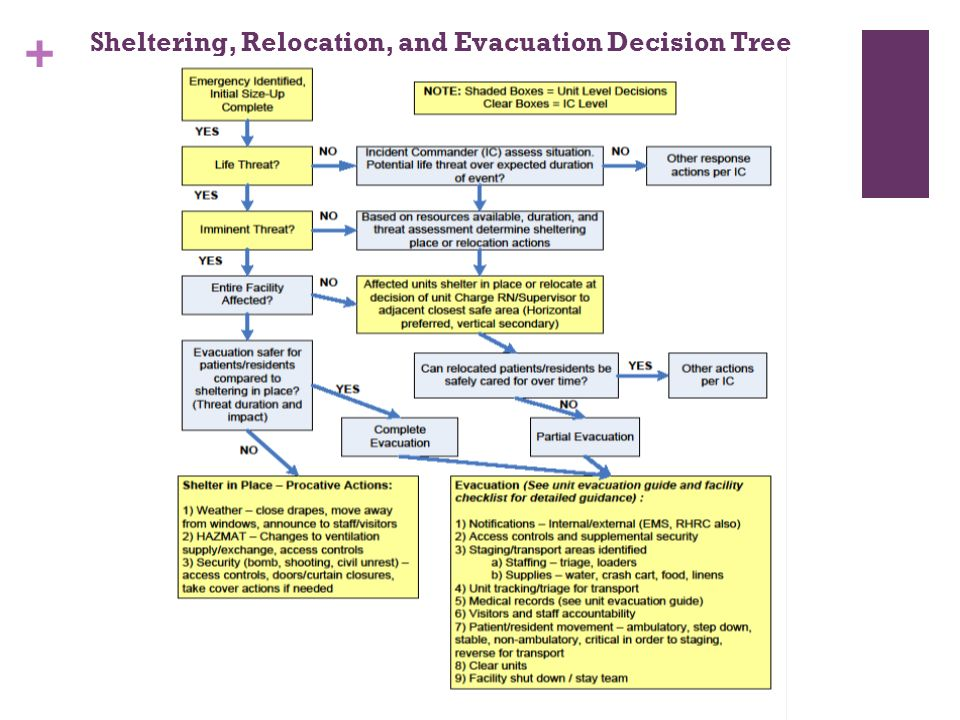 + Sheltering, Relocation, and Evacuation Decision Tree