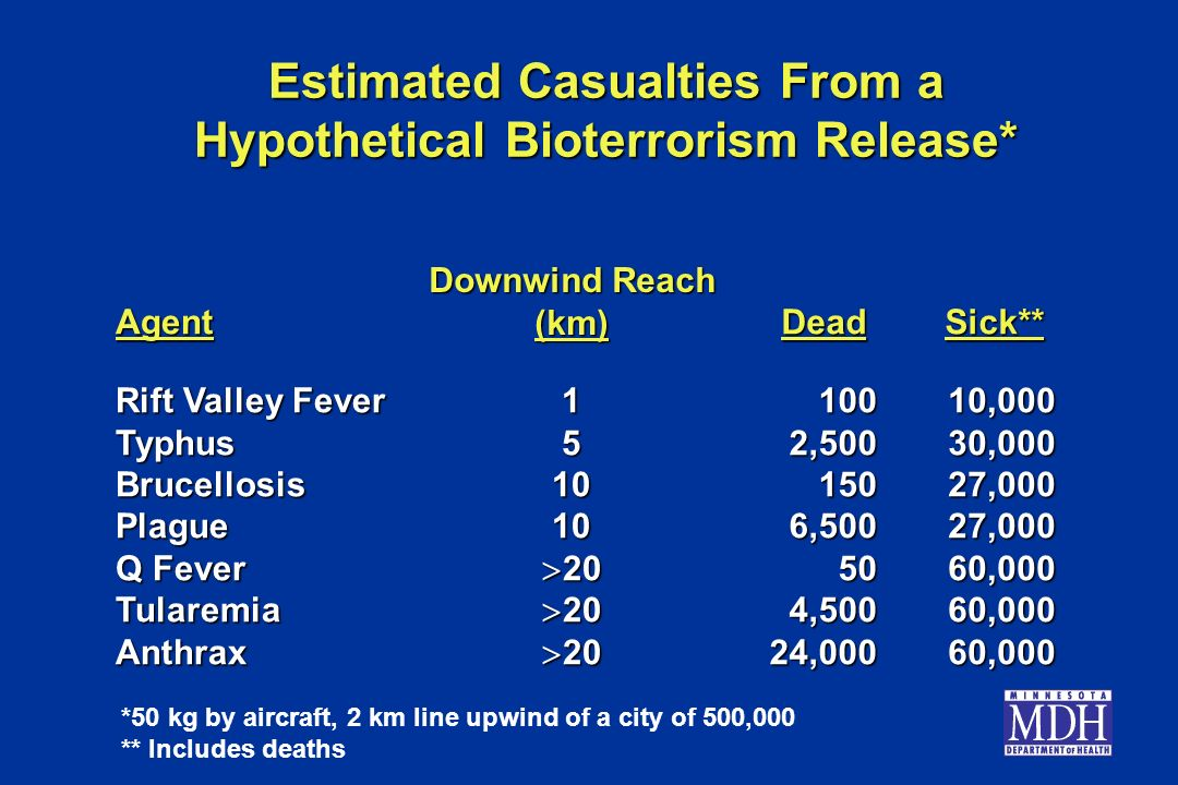 Estimated Casualties From a Hypothetical Bioterrorism Release* Agent Rift Valley Fever TyphusBrucellosisPlague Q Fever TularemiaAnthrax Downwind Reach