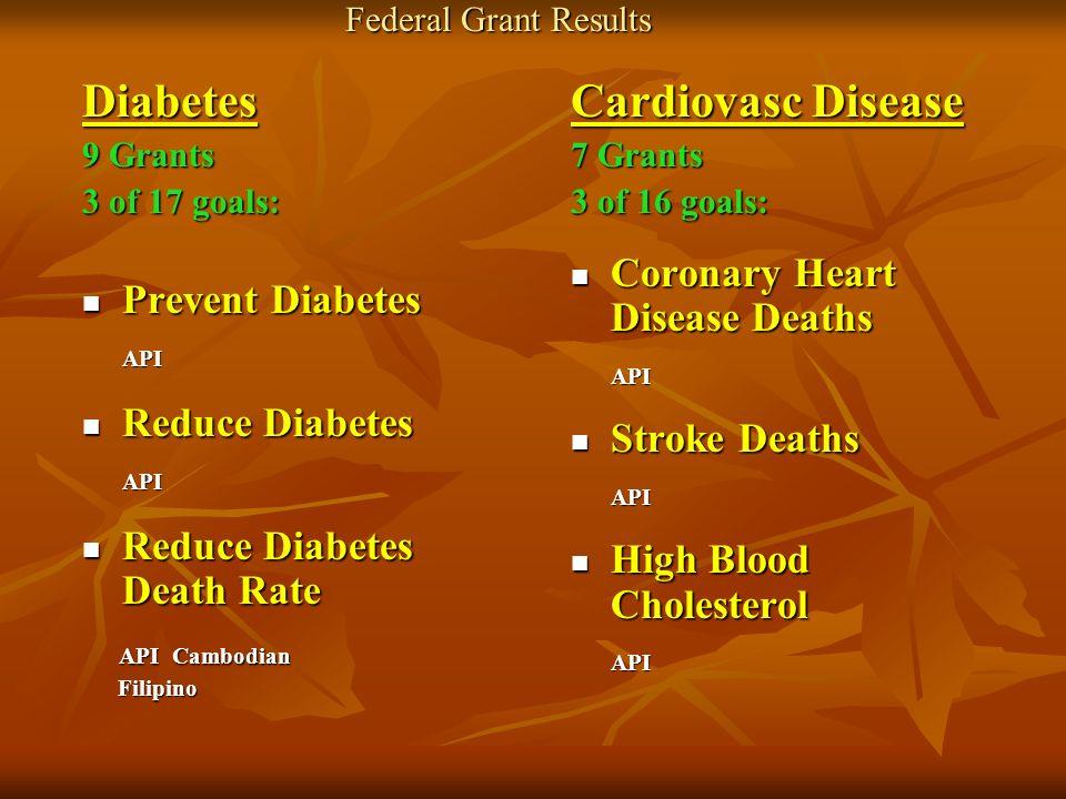 Federal Grant Results Diabetes 9 Grants 3 of 17 goals: Prevent Diabetes Prevent Diabetes API API Reduce Diabetes Reduce Diabetes API API Reduce Diabet