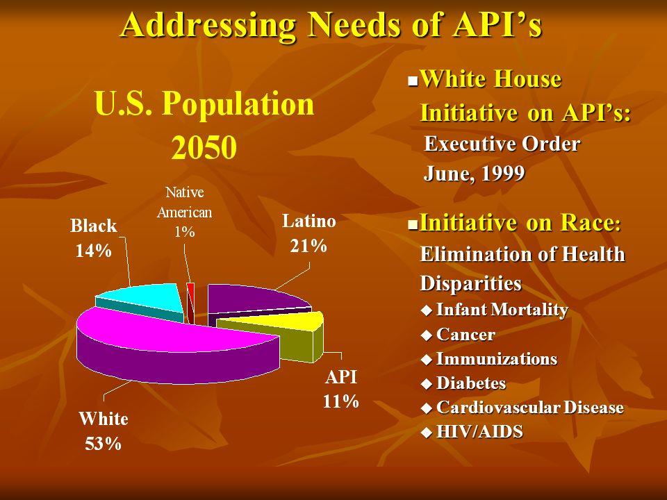 Addressing Needs of APIs White House White House Initiative on APIs: Initiative on APIs: Executive Order Executive Order June, 1999 June, 1999 Initiat