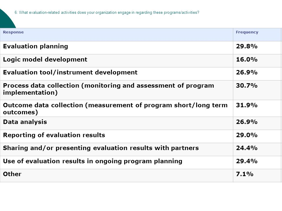 6: What evaluation-related activities does your organization engage in regarding these programs/activities? ResponseFrequencyCount Evaluation planning