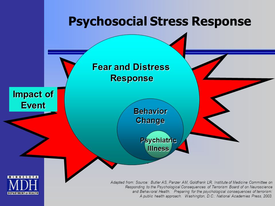 Psychosocial Stress Response Fear and Distress Response Impact of Event BehaviorChange PsychiatricIllness Adapted from: Source: Butler AS, Panzer AM,